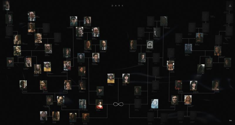 albero genealogico di dark - neomag.