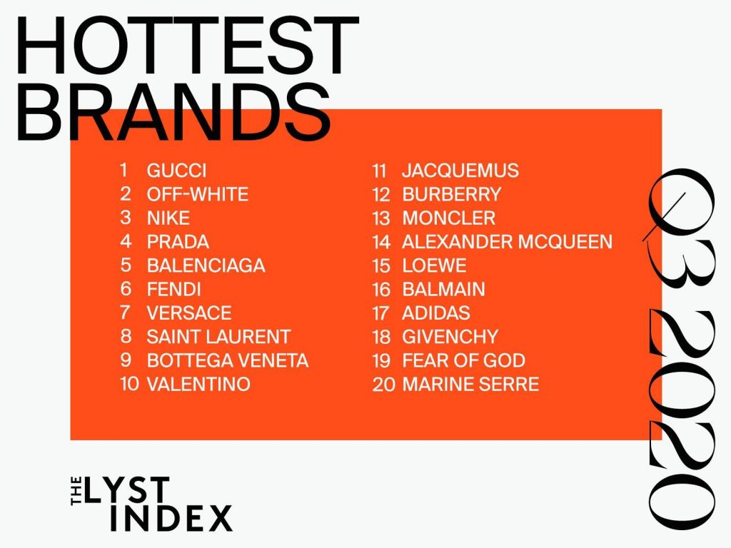 Brand più cercati al mondo - Neomag.