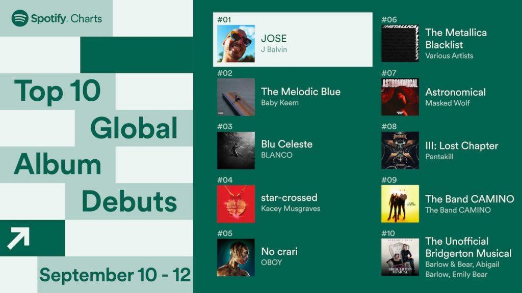 Top 10 di Spotify - Neomag.